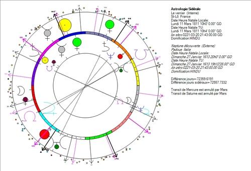 Astronomie = astrologie ?