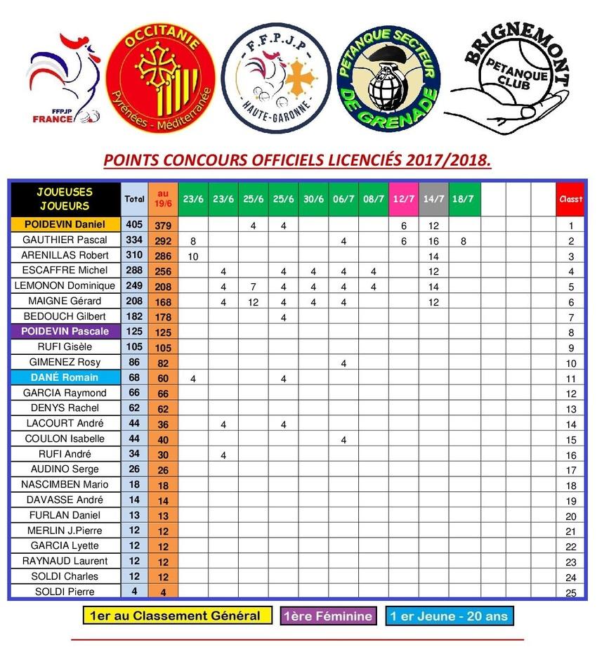 Classement des Licenciés en 2018. (en fonction des résultats communiqués).