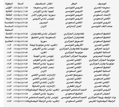 Coupe Arabe des Clubs Champions HandBall