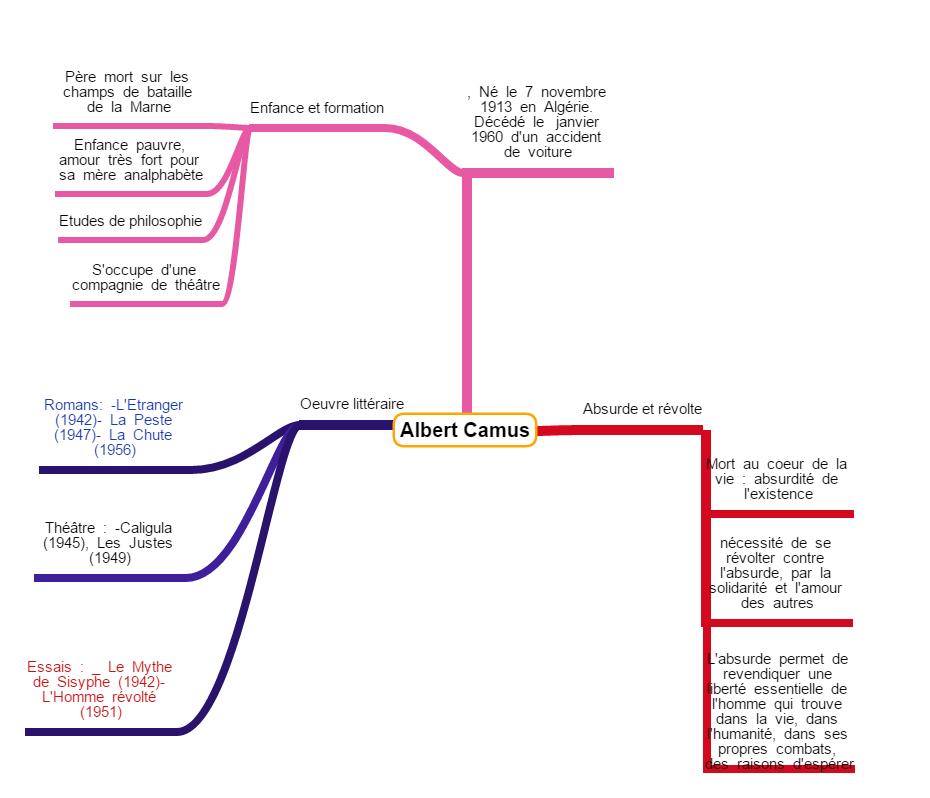 carte heuristique auteur
