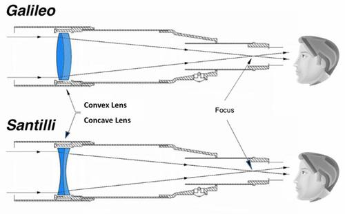 Type de lentille qui détecte les entités invisibles pour les humains