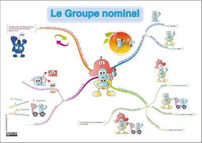 Carte mentale, mindmap du groupe nominal, du GN