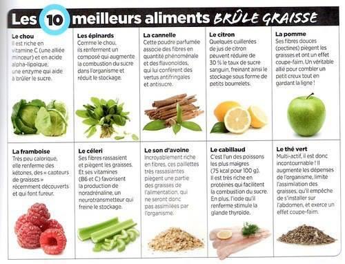 Les bienfaits naturels des aliments