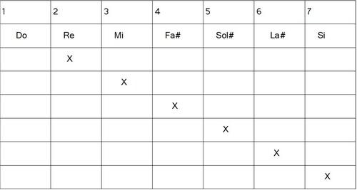 Construction gammes héxatoniques - Lydien augmenté 6#