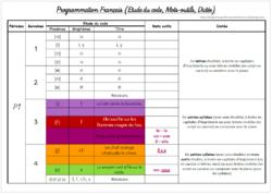 Programmations/progressions CP 2018-2019