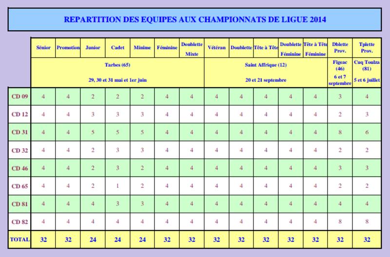 Championnats de Ligue 2014.