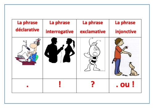 Diaporama: les types de phrases