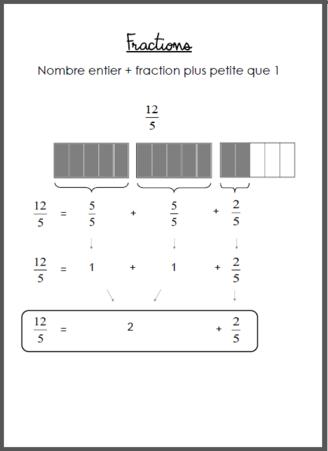 Les fractions - CM2