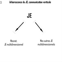 Nouvelle forme de communication du JE ou arborescence du JE
