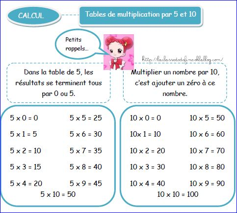 La table de multiplication par 15 search results for Table de multiplication de 5