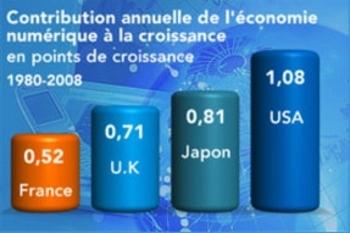 croissance_economie_numerique