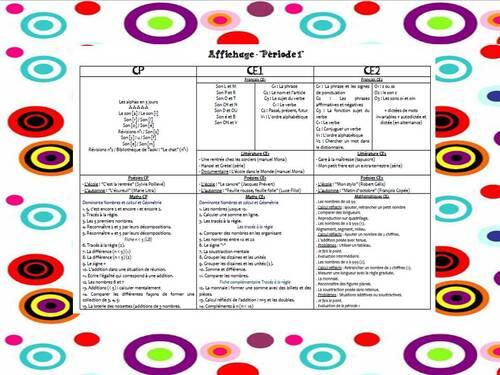Affichage des items travaillés en période 1 (CP-CE1-CE2)