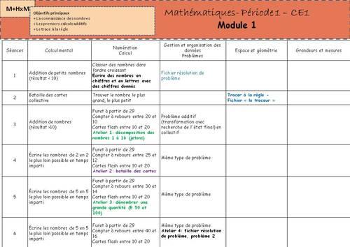 Méthode Heuristique de Mathématiques : programmations CE1