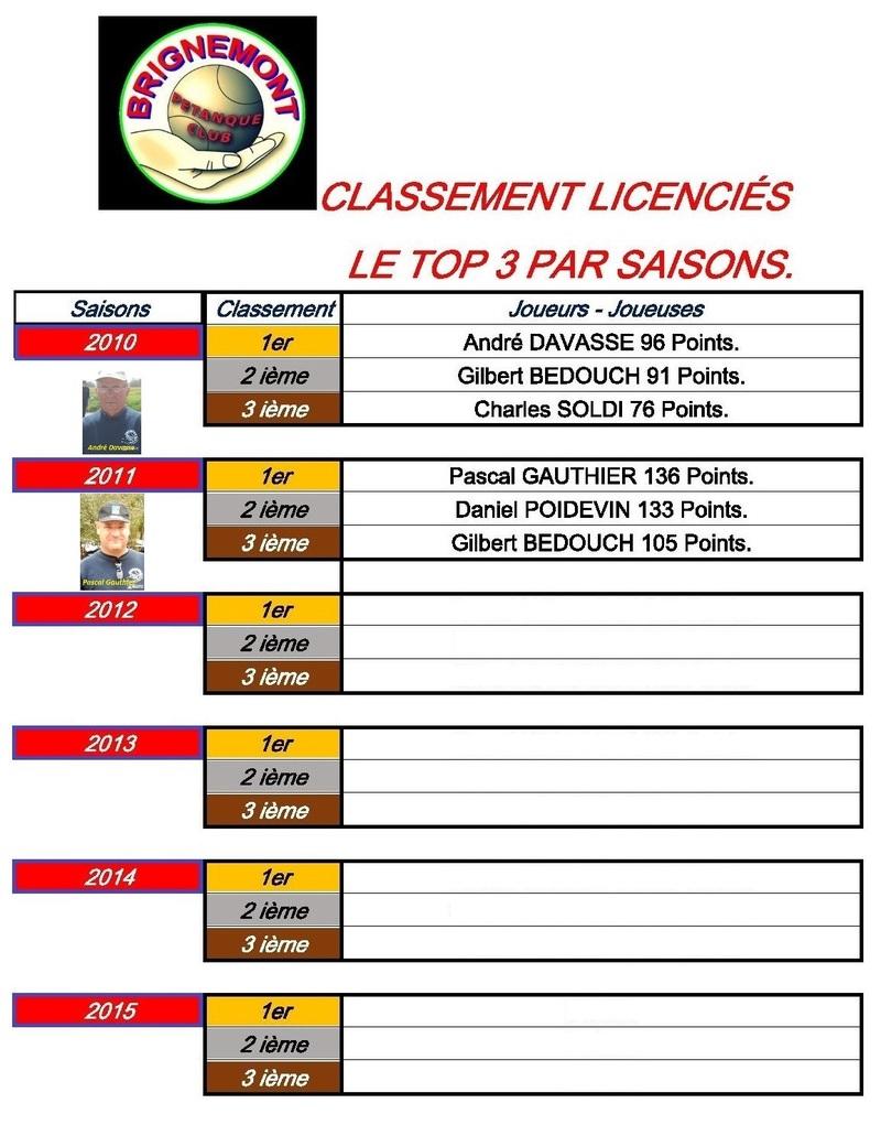 Classement des licenciés 2012.