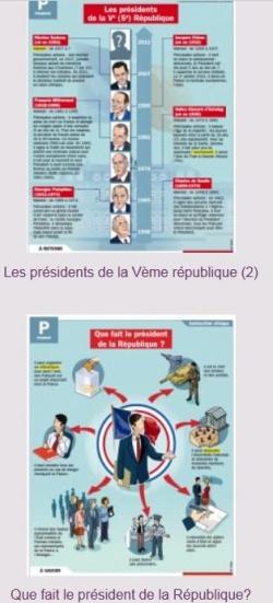 Les élections/ Les élections présidentielles