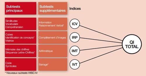 Les 4 indices du Wisc-IV