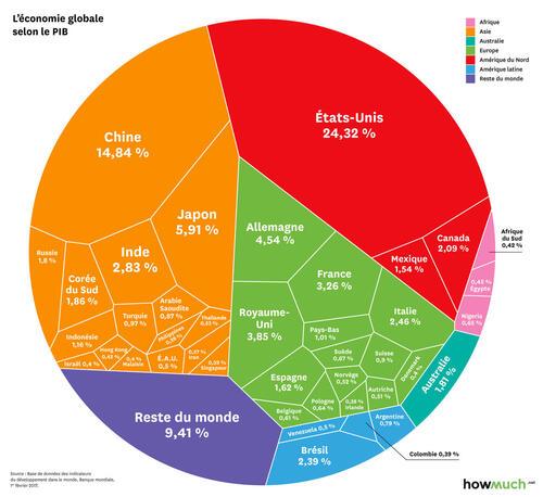Le PIB mondial