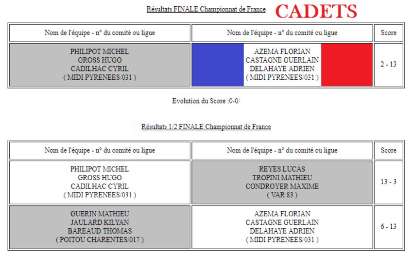 Championnat De France Jeunes 2017