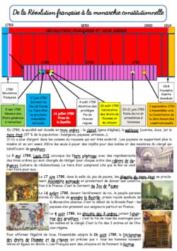 Révolution française et XIXème siècle