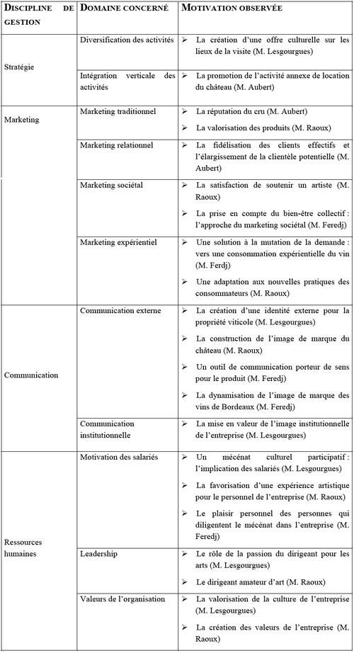 Typologie des motivations du mécénat culturel vitivinicole selon S. TUFFNELL