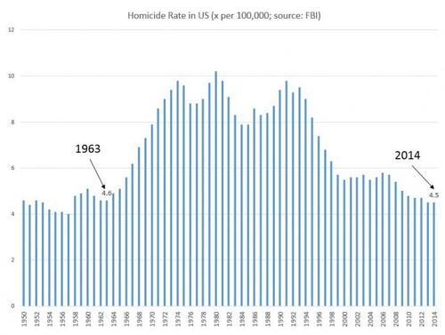 USA: le Taux homicide au plus bas depuis 50 ans (source FBI)