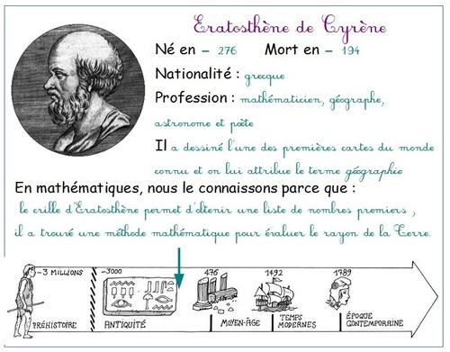Carte d'identité : Histoire des Sciences...