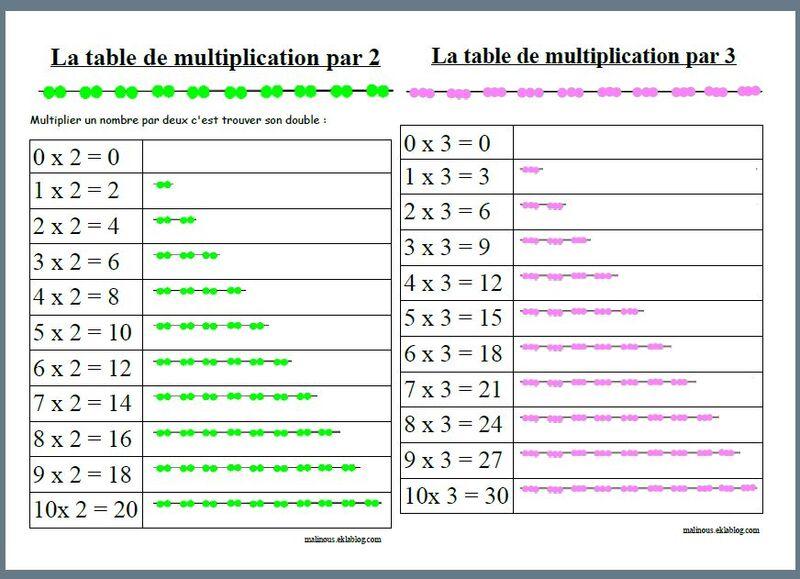 Les leçons pour les tables de multiplications