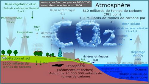 Réchauffement climatique: « La thèse officielle ? Une foutaise ! »