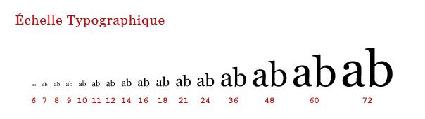 Notion Typographique