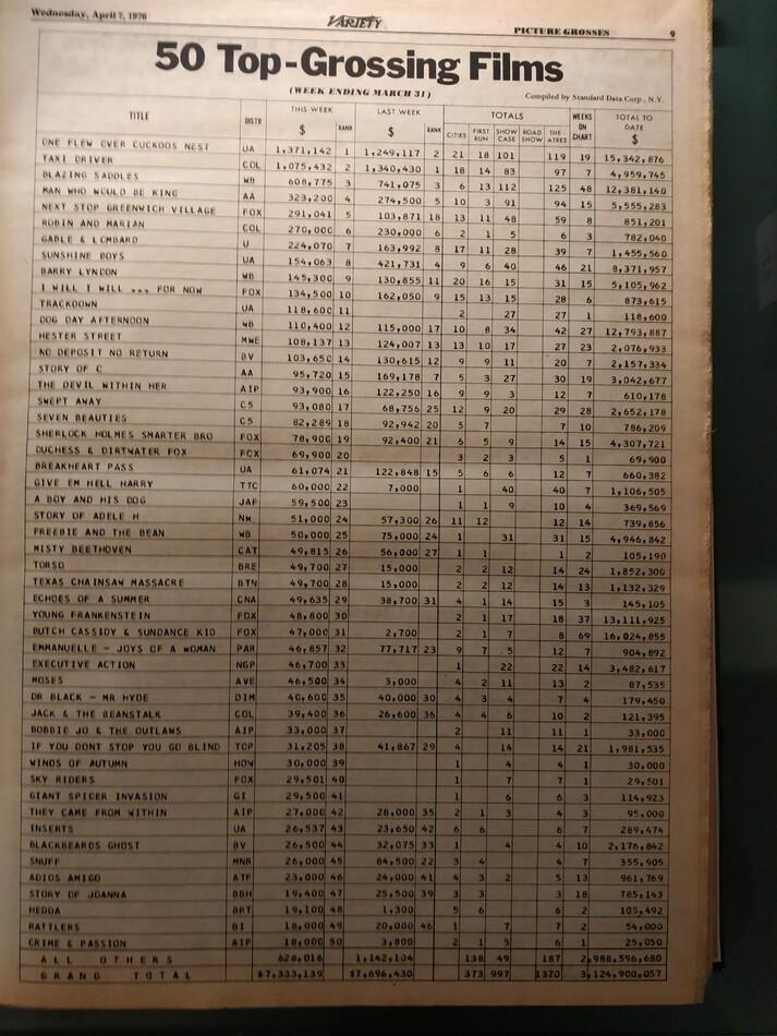 VARIETY TOP 50 GROSSING FILM  31 MARS 1976