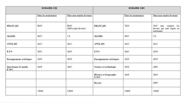 Emploi du temps CE2 CM1 pour la rentrée 2016-2016