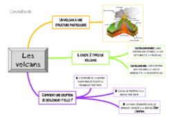 Les cartes mentales (ou cartes heuristiques)