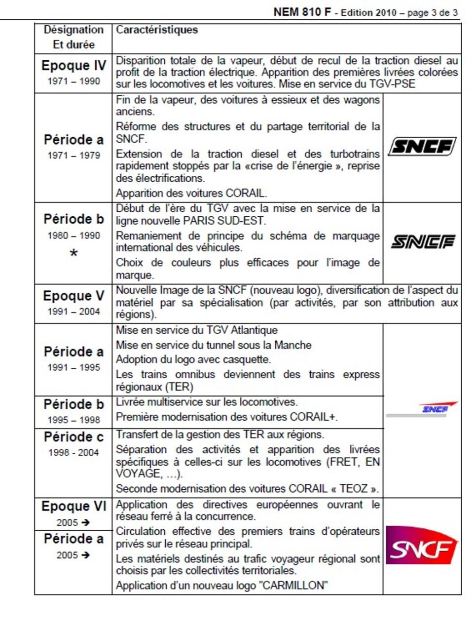 Les époques du chemin de fer Français