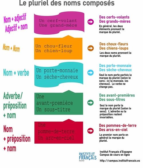 Orthographe grammaticale : Le pluriel des noms composés