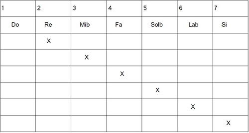Construction gammes héxatoniques - Locrien 2 becarre 7 becarre