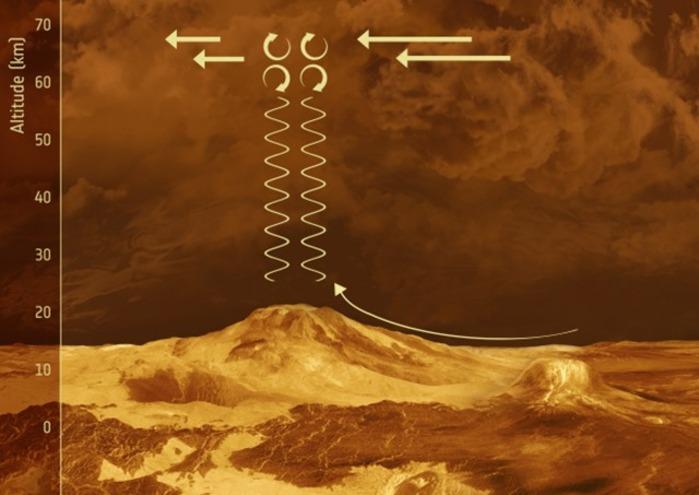 """Mais d'où provient cette immense """"vague"""" qui traverse Vénus?"""