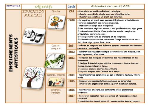 Les nouveaux programmes ENSEIGNEMENTS ARTISTIQUES