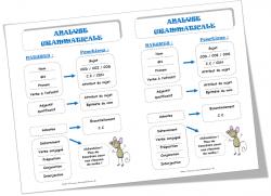 Analyse grammaticale