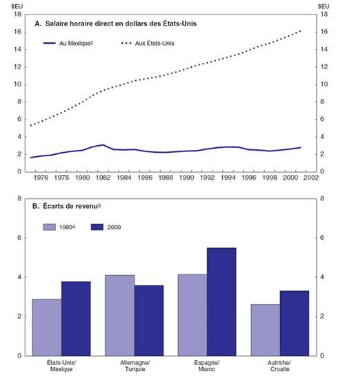Note négative sur une étude visant à justifier les migrations de masse