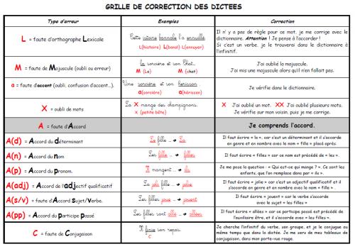GRILLE DE CORRECTION DICTEES CM1/CM2