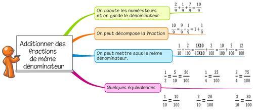 Leçon Ca8 Additionner des fractions de même dénominateur