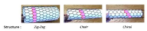 Différents types d'enroulement d'un nanotube réalisé en TPE