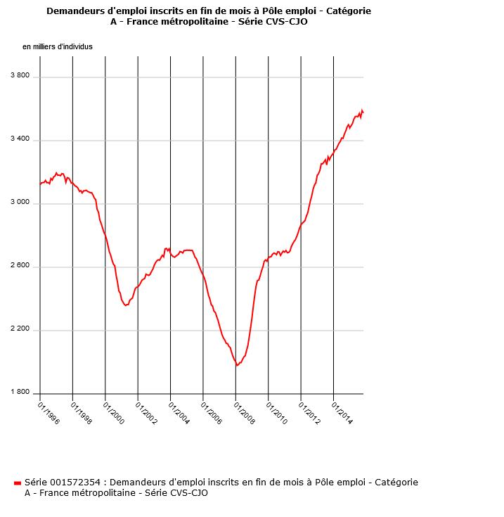 Record absolu du nombre de Demandeurs d'Emploi