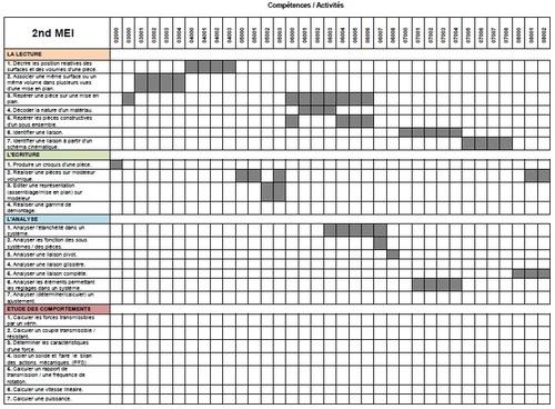 Compétences et organisation