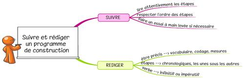 Leçon Ge12 Suivre et rédiger un programme de construction