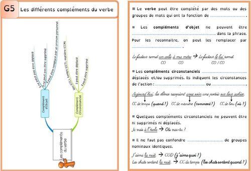 Leçon G5 Les différents compléments du verbe DYS