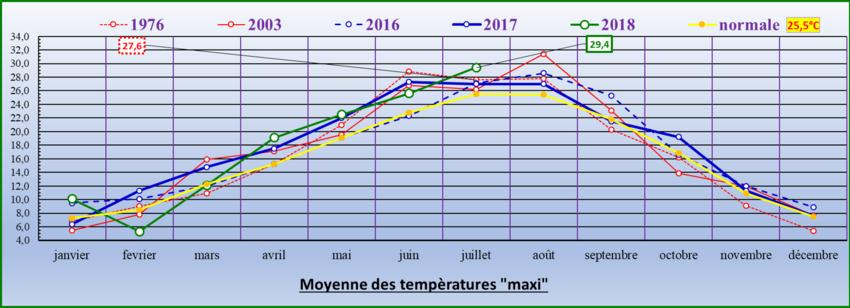 """Tableau des """"maxi"""" extrêmes"""