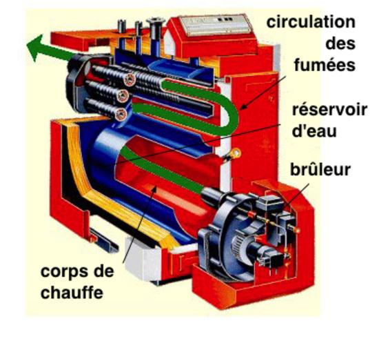 Qu'est ce qu'une chaudière à condensation ?