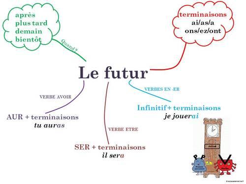 Carte mentale le futur - version CE1