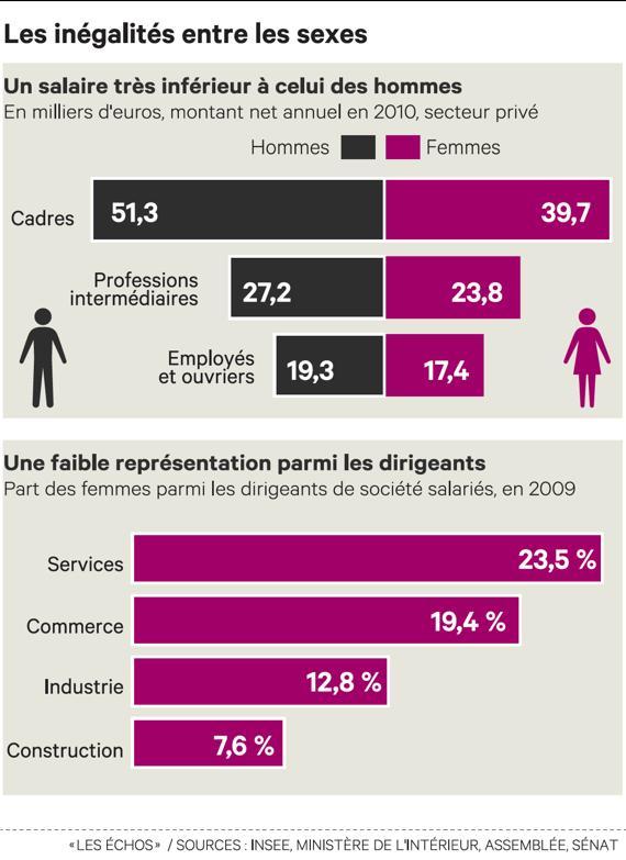 Tpe Inegalites Et Discriminations Entre Les Hommes Et Les Femmes